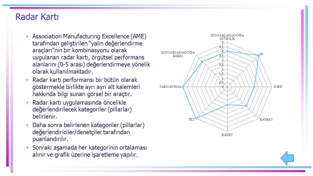 Radar Kartı Association Manufacturing Excellence (AME) tarafından geliştirilen yalın değerlendirme araçları nın bir kombinasyonu olarak uygulanan radar kartı, örgütsel performans alanlarını (0-5 arası) değerlendirmeye yönelik olarak kullanılmaktadır.