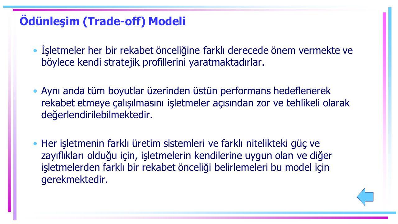 Ödünleşim (Trade-off) Modeli İşletmeler her bir rekabet önceliğine farklı derecede önem vermekte ve böylece kendi stratejik profillerini yaratmaktadırlar.