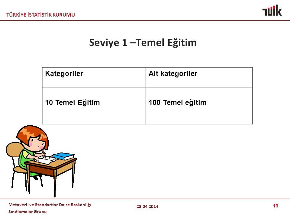 TÜRKİYE İSTATİSTİK KURUMU Metaveri ve Standartlar Daire Başkanlığı Sınıflamalar Grubu Seviye 1 –Temel Eğitim 28.04.2014 11 KategorilerAlt kategoriler 10 Temel Eğitim100 Temel eğitim