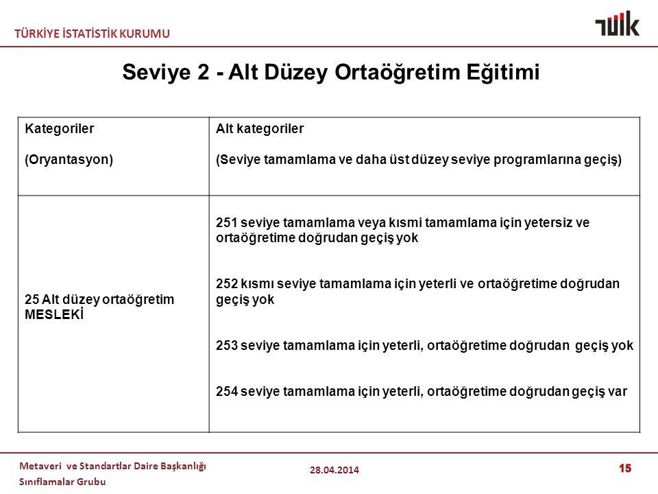 TÜRKİYE İSTATİSTİK KURUMU Metaveri ve Standartlar Daire Başkanlığı Sınıflamalar Grubu 15 28.04.2014 Kategoriler (Oryantasyon) Alt kategoriler (Seviye tamamlama ve daha üst düzey seviye programlarına geçiş) 25 Alt düzey ortaöğretim MESLEKİ 251 seviye tamamlama veya kısmi tamamlama için yetersiz ve ortaöğretime doğrudan geçiş yok 252 kısmı seviye tamamlama için yeterli ve ortaöğretime doğrudan geçiş yok 253 seviye tamamlama için yeterli, ortaöğretime doğrudan geçiş yok 254 seviye tamamlama için yeterli, ortaöğretime doğrudan geçiş var Seviye 2 - Alt Düzey Ortaöğretim Eğitimi