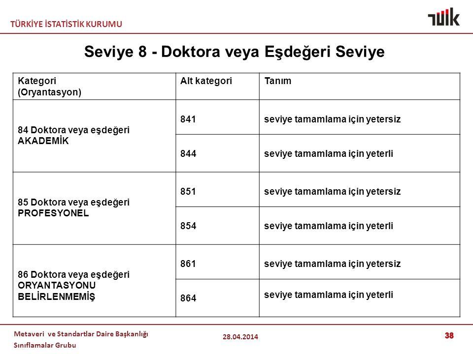 TÜRKİYE İSTATİSTİK KURUMU Metaveri ve Standartlar Daire Başkanlığı Sınıflamalar Grubu 38 28.04.2014 Kategori (Oryantasyon) Alt kategoriTanım 84 Doktora veya eşdeğeri AKADEMİK 841seviye tamamlama için yetersiz 844seviye tamamlama için yeterli 85 Doktora veya eşdeğeri PROFESYONEL 851seviye tamamlama için yetersiz 854seviye tamamlama için yeterli 86 Doktora veya eşdeğeri ORYANTASYONU BELİRLENMEMİŞ 861seviye tamamlama için yetersiz 864 seviye tamamlama için yeterli Seviye 8 - Doktora veya Eşdeğeri Seviye