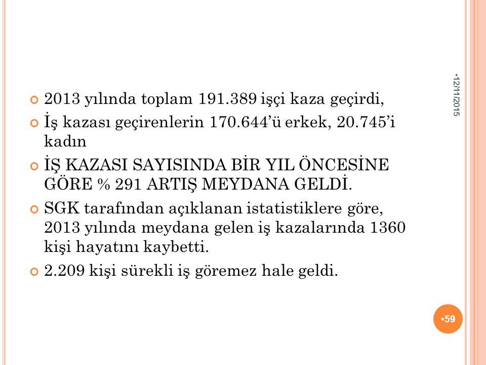 2013 yılında toplam 191.389 işçi kaza geçirdi, İş kazası geçirenlerin 170.644'ü erkek, 20.745'i kadın İŞ KAZASI SAYISINDA BİR YIL ÖNCESİNE GÖRE % 291 ARTIŞ MEYDANA GELDİ.