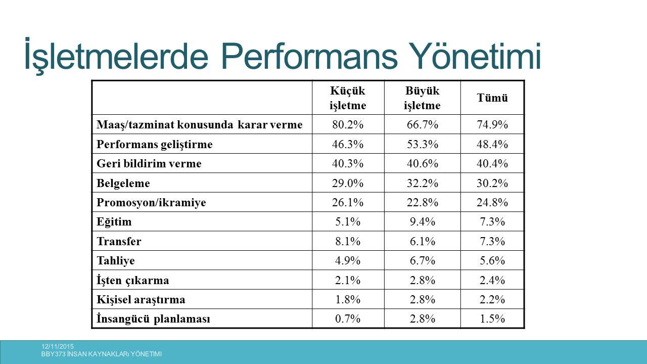Performans Değerlendirmenin Yararları Yöneticiler için.