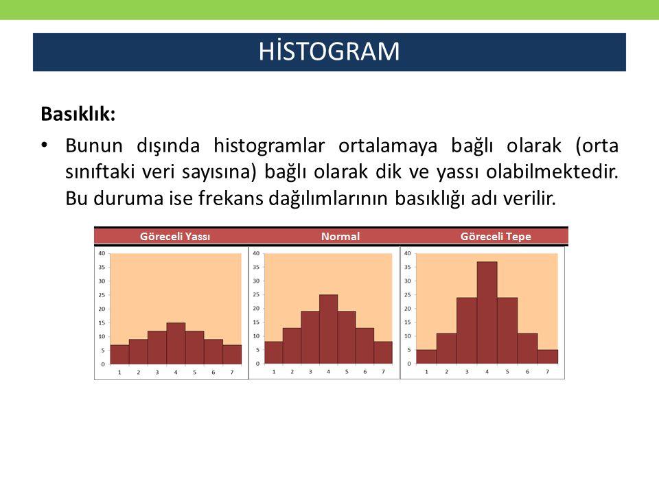 HİSTOGRAM Basıklık: Bunun dışında histogramlar ortalamaya bağlı olarak (orta sınıftaki veri sayısına) bağlı olarak dik ve yassı olabilmektedir. Bu dur