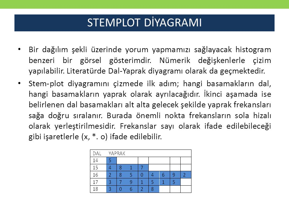STEMPLOT DİYAGRAMI Bir dağılım şekli üzerinde yorum yapmamızı sağlayacak histogram benzeri bir görsel gösterimdir. Nümerik değişkenlerle çizim yapılab