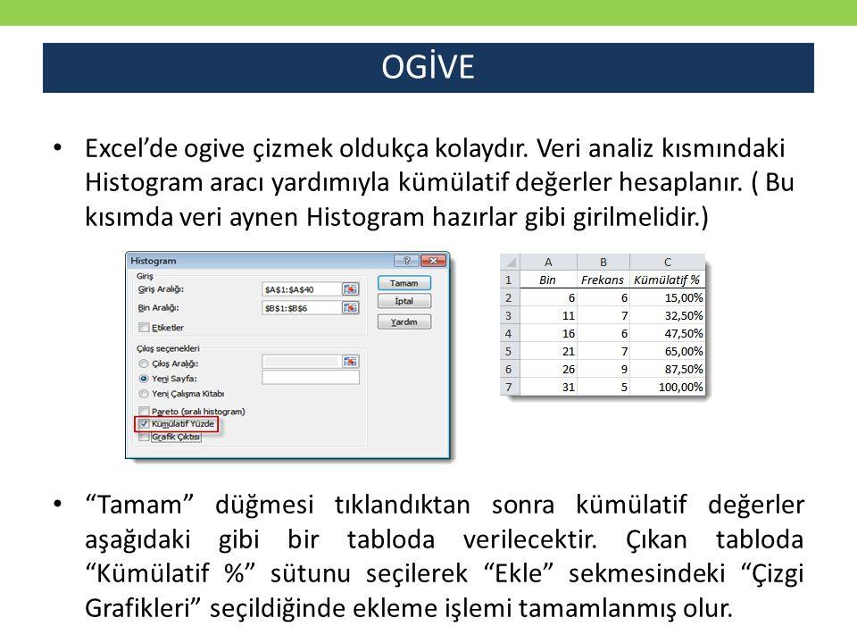 OGİVE Excel'de ogive çizmek oldukça kolaydır. Veri analiz kısmındaki Histogram aracı yardımıyla kümülatif değerler hesaplanır. ( Bu kısımda veri aynen