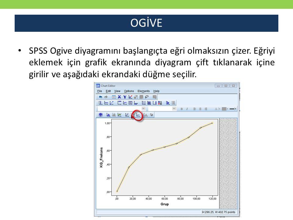 OGİVE SPSS Ogive diyagramını başlangıçta eğri olmaksızın çizer. Eğriyi eklemek için grafik ekranında diyagram çift tıklanarak içine girilir ve aşağıda