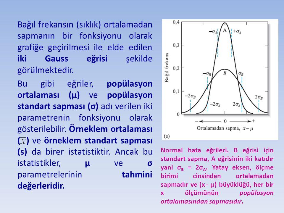 Bağıl frekansın (sıklık) ortalamadan sapmanın bir fonksiyonu olarak grafiğe geçirilmesi ile elde edilen iki Gauss eğrisi şekilde görülmektedir. Bu gib
