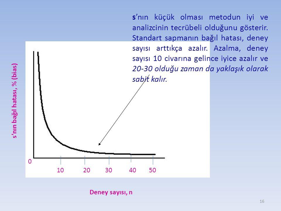Deney sayısı, n s'nın bağıl hatası, % (bias) 0 1020304050 16 s'nın küçük olması metodun iyi ve analizcinin tecrübeli olduğunu gösterir. Standart sapma