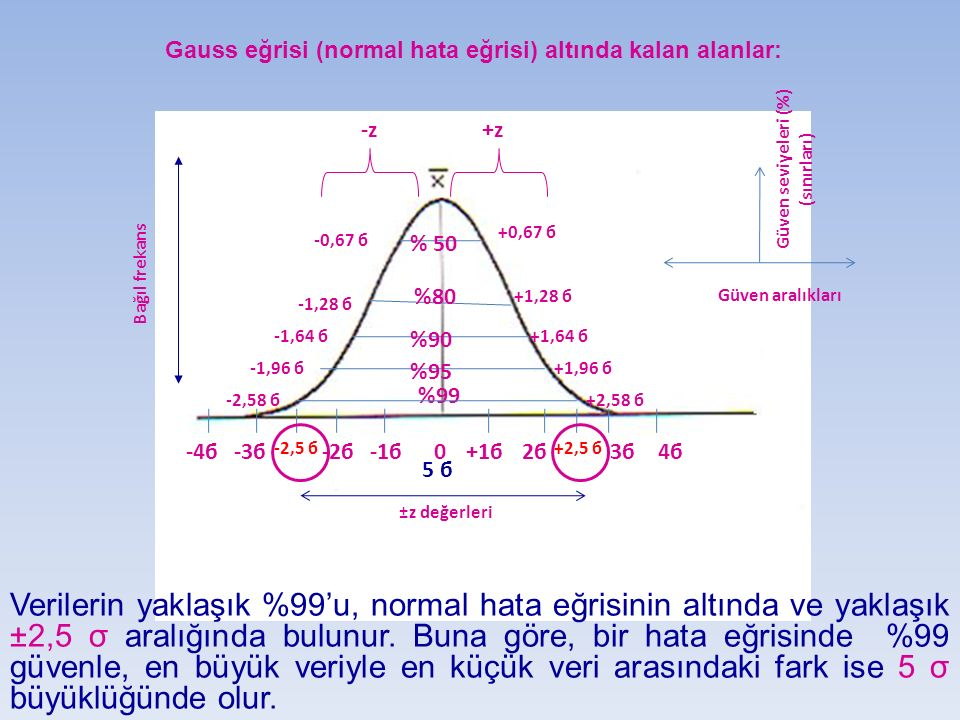 0 % 50 %80 %90 %99 %95 +1б2б2б +2,5 б 3б3б4б4б-1б-2б -2,5 б -3б-4б Güven aralıkları Güven seviyeleri (%) (sınırları) +z-z +0,67 б +1,28 б +1,64 б +1,9