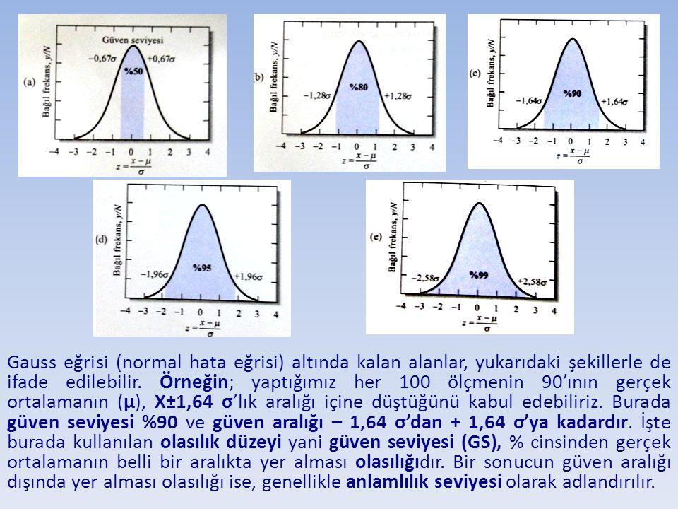 Gauss eğrisi (normal hata eğrisi) altında kalan alanlar, yukarıdaki şekillerle de ifade edilebilir. Örneğin; yaptığımız her 100 ölçmenin 90'ının gerçe