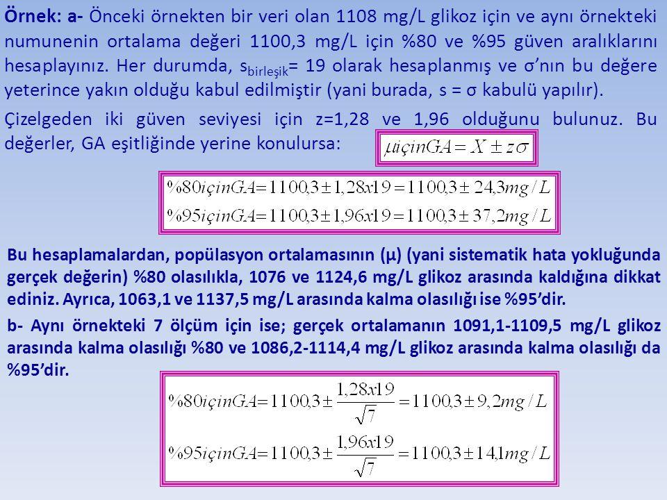 Örnek: a- Önceki örnekten bir veri olan 1108 mg/L glikoz için ve aynı örnekteki numunenin ortalama değeri 1100,3 mg/L için %80 ve %95 güven aralıkları