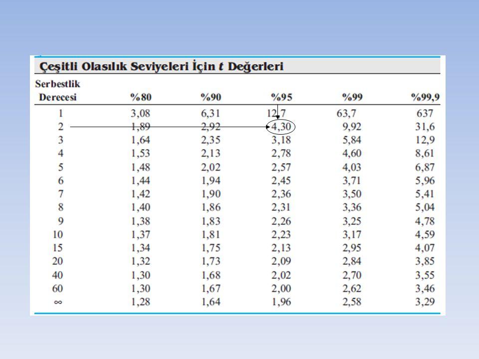 Örnek: Bir kimyacı, bir kan numunesinin alkol içeriği için aşağıdaki verileri elde etmiştir: %C 2 H 5 OH: 0,084; 0,089; ve 0,079.