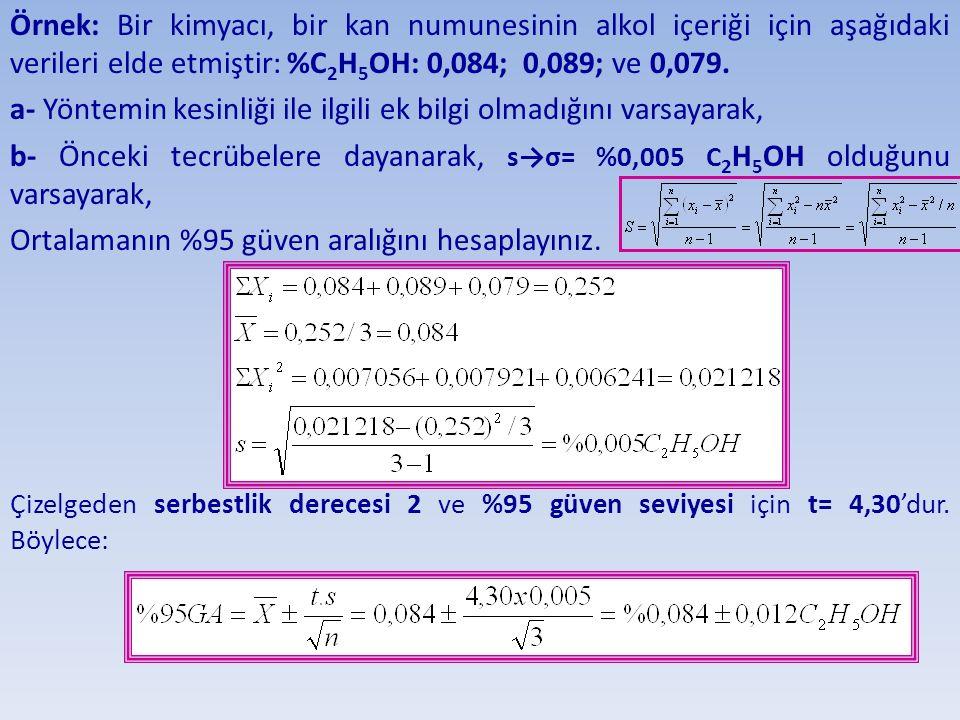 Örnek: Bir kimyacı, bir kan numunesinin alkol içeriği için aşağıdaki verileri elde etmiştir: %C 2 H 5 OH: 0,084; 0,089; ve 0,079. a- Yöntemin kesinliğ
