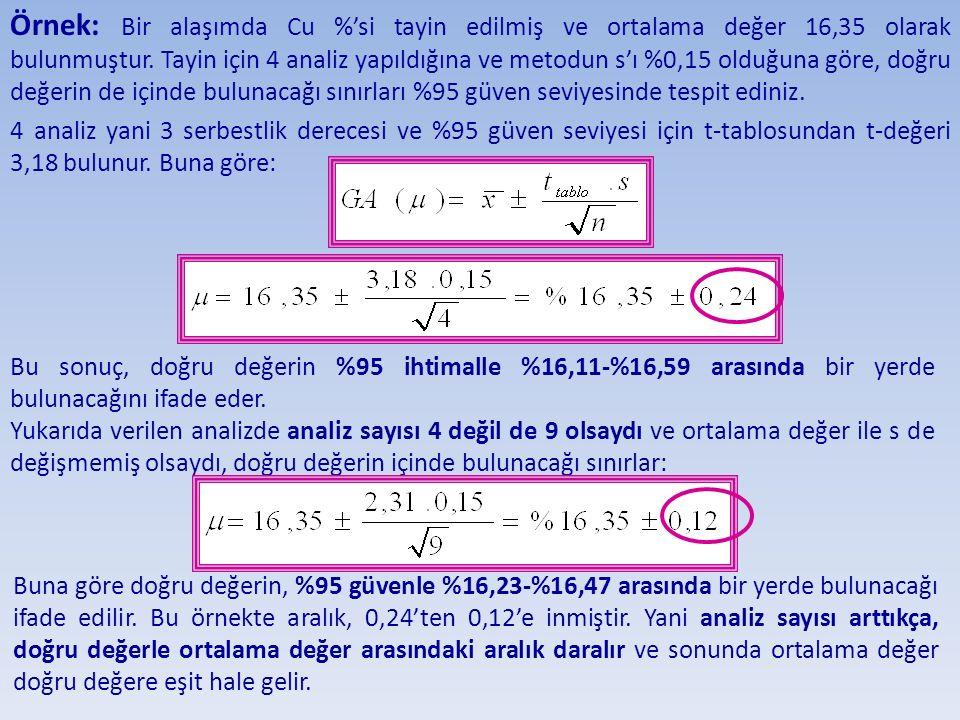 Örnek: Bir alaşımda Cu %'si tayin edilmiş ve ortalama değer 16,35 olarak bulunmuştur. Tayin için 4 analiz yapıldığına ve metodun s'ı %0,15 olduğuna gö