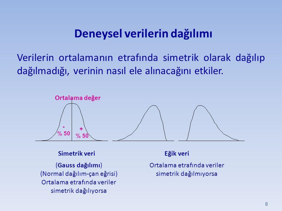Deneysel verilerin dağılımı Verilerin ortalamanın etrafında simetrik olarak dağılıp dağılmadığı, verinin nasıl ele alınacağını etkiler. 8 Simetrik ver