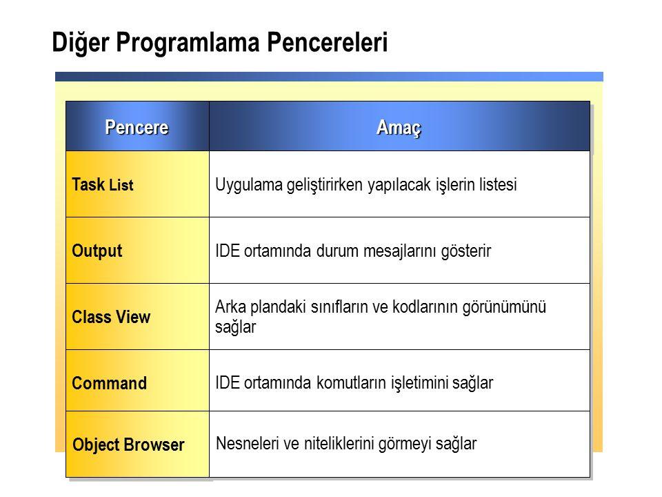 PencerePencereAmaçAmaç Task List Uygulama geliştirirken yapılacak işlerin listesi Output IDE ortamında durum mesajlarını gösterir Class View Arka plandaki sınıfların ve kodlarının görünümünü sağlar Command IDE ortamında komutların işletimini sağlar Diğer Programlama Pencereleri Object Browser Nesneleri ve niteliklerini görmeyi sağlar