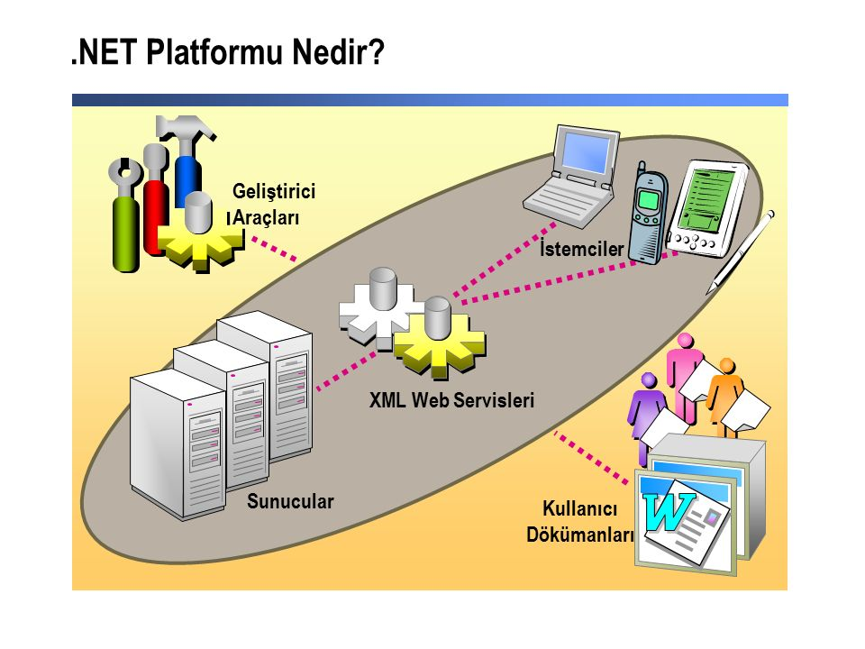 .NET Platformu Nedir.