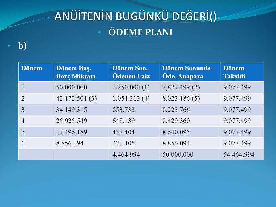 ÖDEME PLANI b) DönemDönem Baş. Borç Miktarı Dönem Son. Ödenen Faiz Dönem Sonunda Öde. Anapara Dönem Taksidi 150.000.0001.250.000 (1)7,827.499 (2)9.077