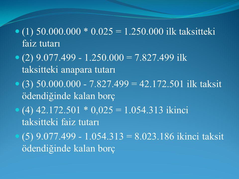 (1) 50.000.000 * 0.025 = 1.250.000 ilk taksitteki faiz tutarı (2) 9.077.499 - 1.250.000 = 7.827.499 ilk taksitteki anapara tutarı (3) 50.000.000 - 7.8