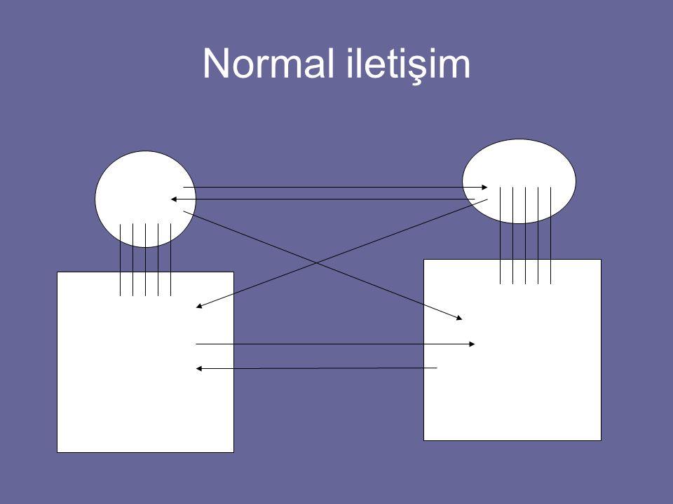 Normal iletişim Bilinç BİLİNÇDIŞI Sinir sisteminin diğer tüm kısımları Bilinç BİLİNÇDIŞI