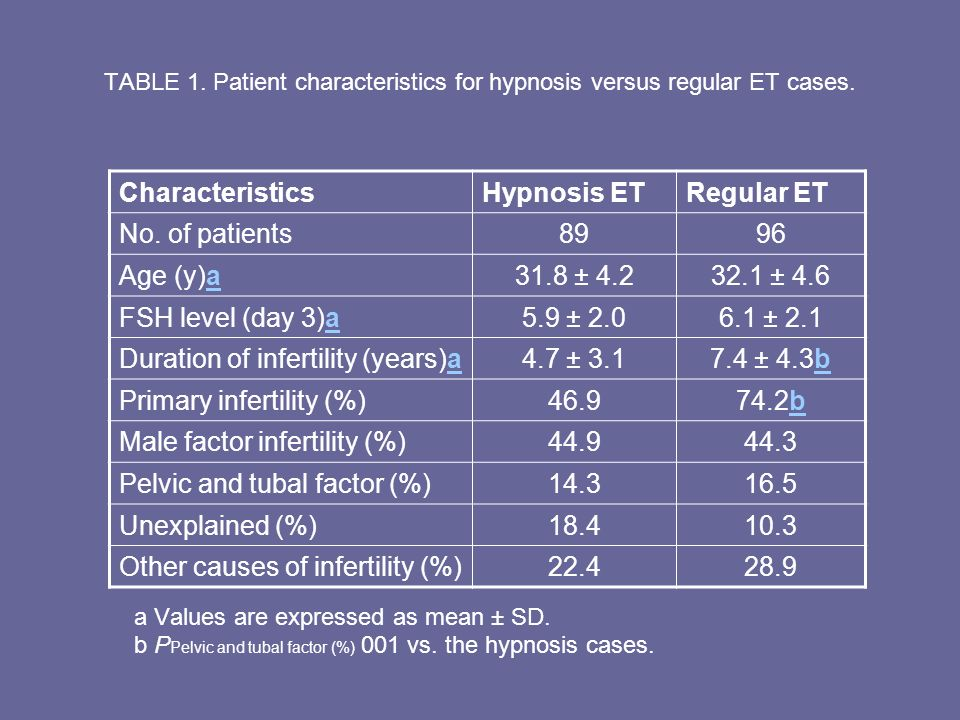 TABLE 1. Patient characteristics for hypnosis versus regular ET cases. CharacteristicsHypnosis ETRegular ET No. of patients8996 Age (y)aa31.8 ± 4.232.