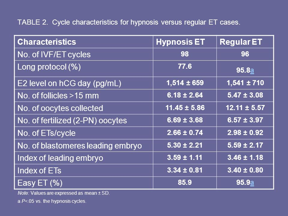TABLE 2. Cycle characteristics for hypnosis versus regular ET cases. Note: Values are expressed as mean ± SD. a P<.05 vs. the hypnosis cycles. Charact