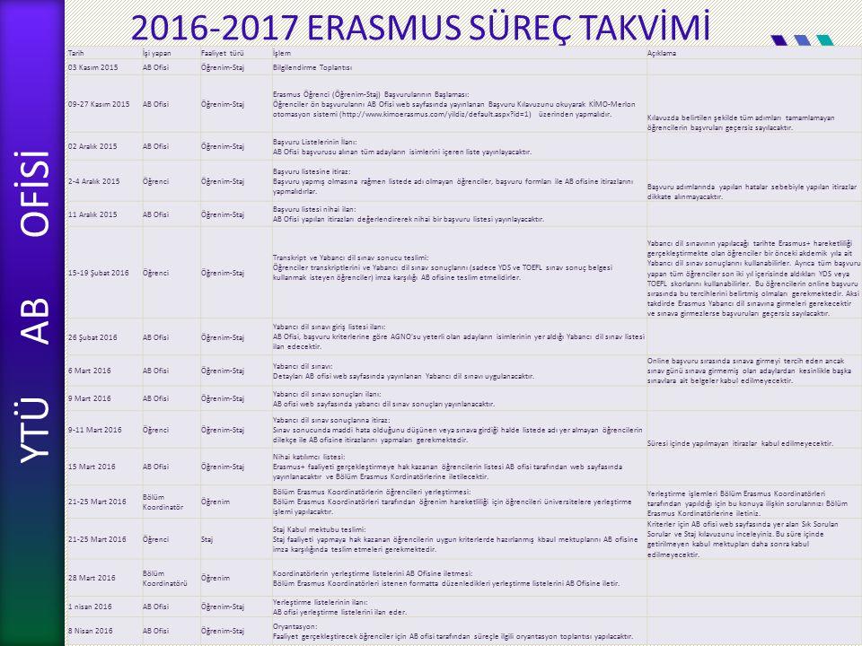 YTÜ AB OFİSİ 2016-2017 ERASMUS SÜREÇ TAKVİMİ YTÜ AB OFİSİ 2016-2017 KOORDİNATÖR BİLGİLENDİRME TOPLANTISI Tarihİşi yapanFaaliyet türüİşlemAçıklama 03 Kasım 2015AB OfisiÖğrenim-StajBilgilendirme Toplantısı 09-27 Kasım 2015AB OfisiÖğrenim-Staj Erasmus Öğrenci (Öğrenim-Staj) Başvurularının Başlaması: Öğrenciler ön başvurularını AB Ofisi web sayfasında yayınlanan Başvuru Kılavuzunu okuyarak KİMO-Merlon otomasyon sistemi (http://www.kimoerasmus.com/yildiz/default.aspx?id=1) üzerinden yapmalıdır.
