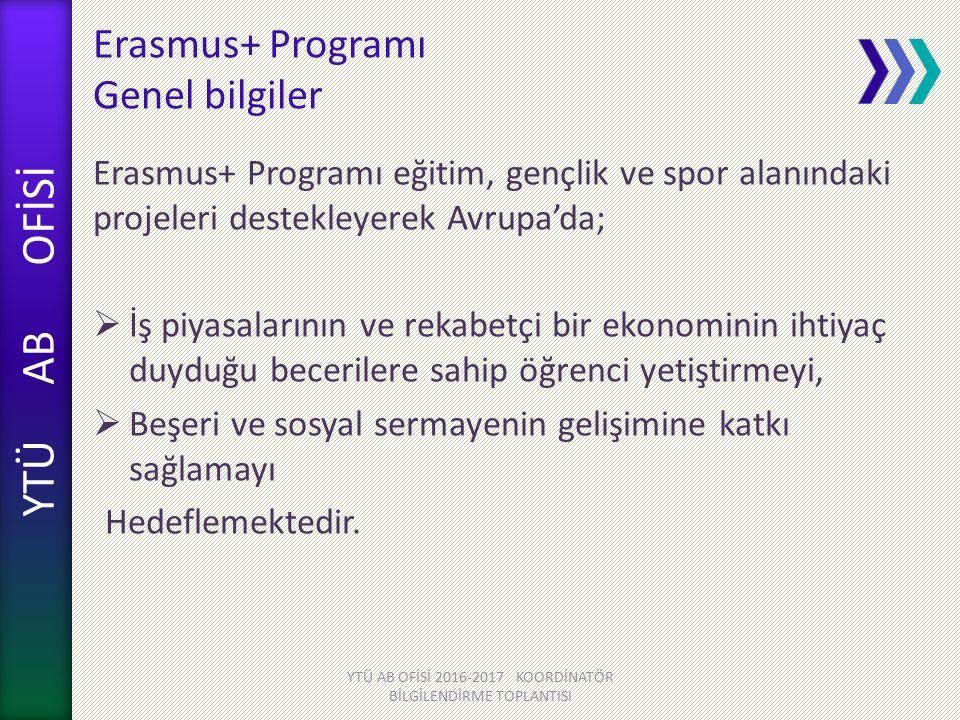 YTÜ AB OFİSİ Erasmus+ Programı Genel bilgiler Erasmus+ Programı eğitim, gençlik ve spor alanındaki projeleri destekleyerek Avrupa'da;  İş piyasalarının ve rekabetçi bir ekonominin ihtiyaç duyduğu becerilere sahip öğrenci yetiştirmeyi,  Beşeri ve sosyal sermayenin gelişimine katkı sağlamayı Hedeflemektedir.