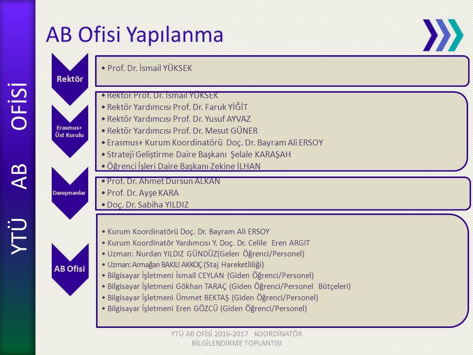 YTÜ AB OFİSİ AB Ofisi Yapılanma YTÜ AB OFİSİ 2016-2017 KOORDİNATÖR BİLGİLENDİRME TOPLANTISI Rektör Prof. Dr. İsmail YÜKSEK Danışmanlar Prof. Dr. Ahmet