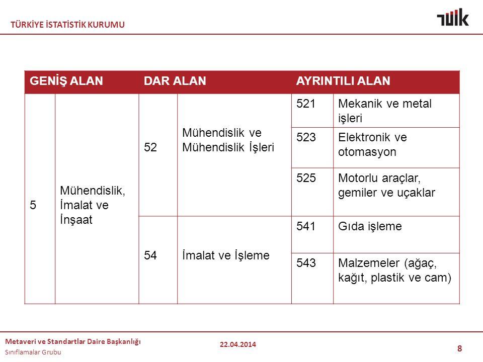 TÜRKİYE İSTATİSTİK KURUMU Metaveri ve Standartlar Daire Başkanlığı Sınıflamalar Grubu 19 TE Ş EKKÜRLER… 22.04.2014