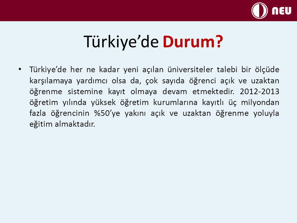 Türkiye'de Durum.