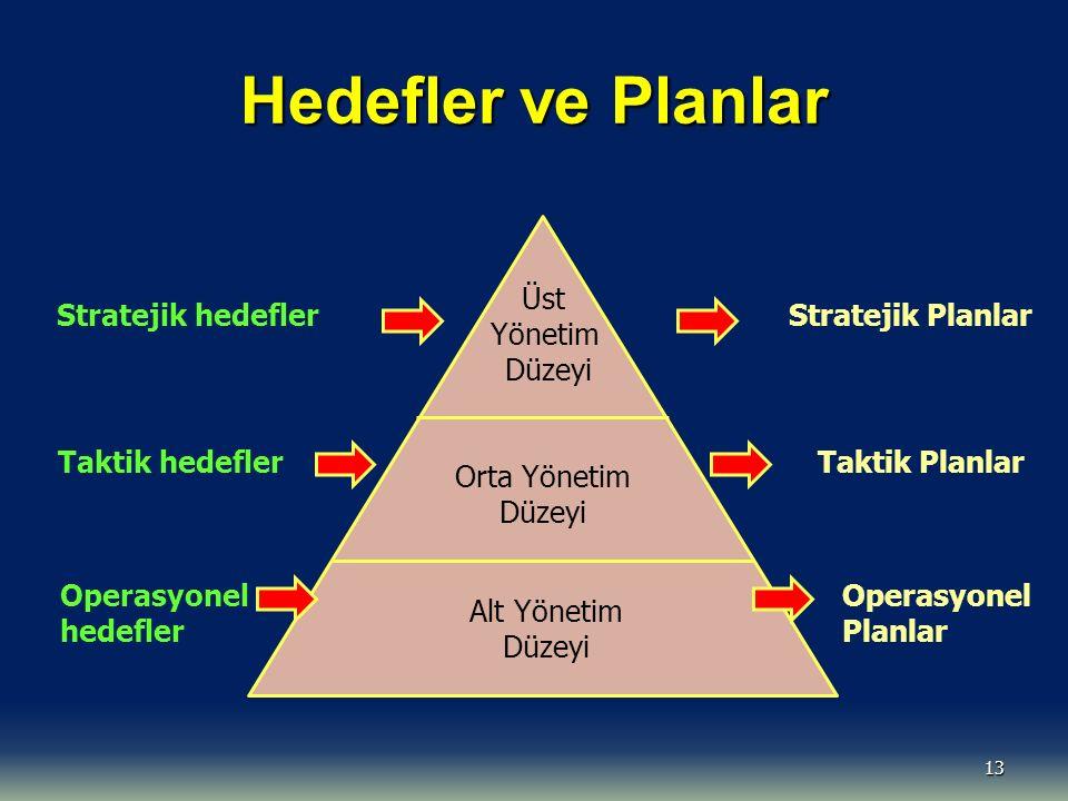 Hedefler ve Planlar 13 Üst Yönetim Düzeyi Orta Yönetim Düzeyi Alt Yönetim Düzeyi Stratejik hedefler Taktik hedefler Operasyonel hedefler Stratejik Planlar Taktik Planlar Operasyonel Planlar
