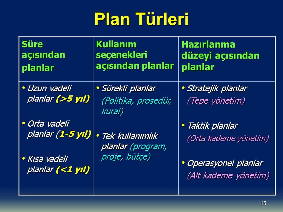 15 Plan Türleri Süre açısından planlar Kullanım seçenekleri açısından planlar Hazırlanma düzeyi açısından planlar Uzun vadeli planlar (>5 yıl) Uzun vadeli planlar (>5 yıl) Orta vadeli planlar (1-5 yıl) Orta vadeli planlar (1-5 yıl) Kısa vadeli planlar (<1 yıl) Kısa vadeli planlar (<1 yıl) Sürekli planlar Sürekli planlar (Politika, prosedür, kural) (Politika, prosedür, kural) Tek kullanımlık planlar (program, proje, bütçe) Tek kullanımlık planlar (program, proje, bütçe) Stratejik planlar Stratejik planlar (Tepe yönetim) (Tepe yönetim) Taktik planlar Taktik planlar (Orta kademe yönetim) (Orta kademe yönetim) Operasyonel planlar Operasyonel planlar (Alt kademe yönetim) (Alt kademe yönetim)
