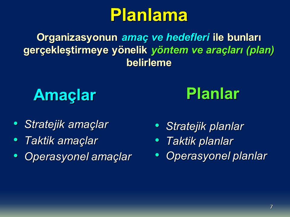 7 Planlama Organizasyonun amaç ve hedefleri ile bunları gerçekleştirmeye yönelik yöntem ve araçları (plan) belirleme Amaçlar Amaçlar Stratejik amaçlar Stratejik amaçlar Taktik amaçlar Taktik amaçlar Operasyonel amaçlar Operasyonel amaçlar Planlar Planlar Stratejik planlar Stratejik planlar Taktik planlar Taktik planlar Operasyonel planlar Operasyonel planlar