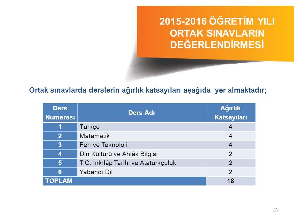 18 2015-2016 ÖĞRETİM YILI ORTAK SINAVLARIN DEĞERLENDİRMESİ 2014-2015 ÖĞRETİM YILI Ortak sınavlarda derslerin ağırlık katsayıları aşağıda yer almaktadı