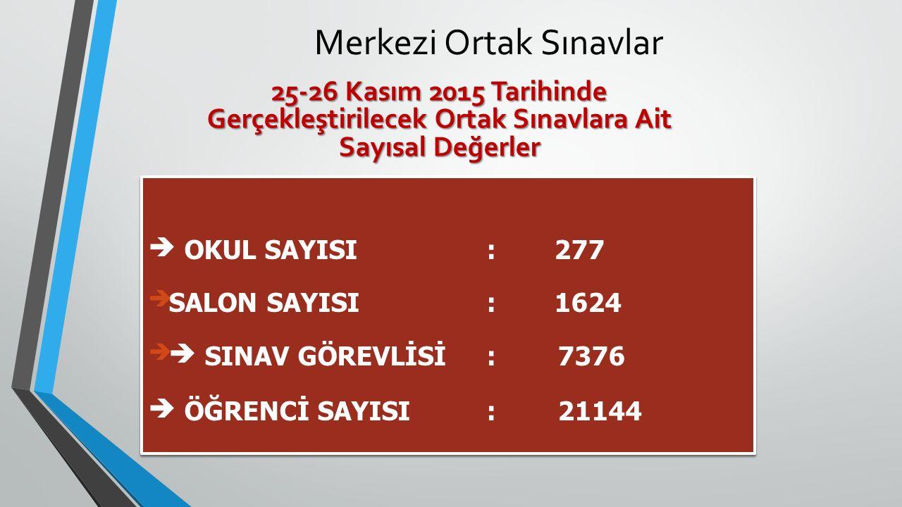 Merkezi Ortak Sınavlar  OKUL SAYISI: 277 SALON SAYISI: 1624  SINAV GÖREVLİSİ: 7376  ÖĞRENCİ SAYISI: 21144  OKUL SAYISI: 277 SALON SAYISI: 1624