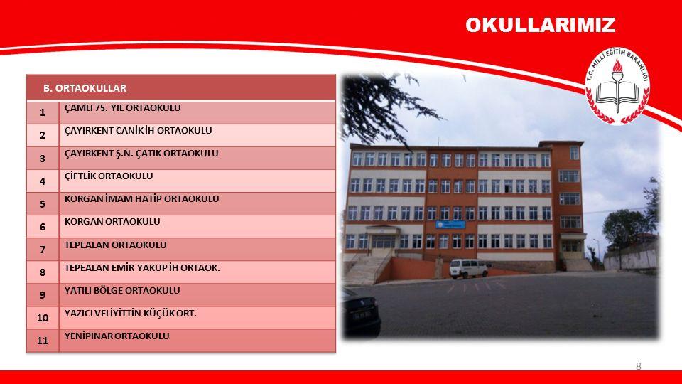 BİRLEŞTİRİLMİŞ SINIF UYGULAMASI İlçemizde 5 okulda Birleştirilmiş sınıf olarak eğitim faaliyetleri sürdürülmektedir.