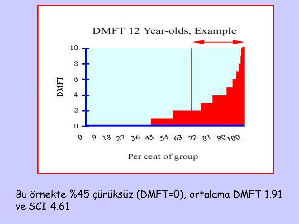 Bu örnekte %45 çürüksüz (DMFT=0), ortalama DMFT 1.91 ve SCI 4.61