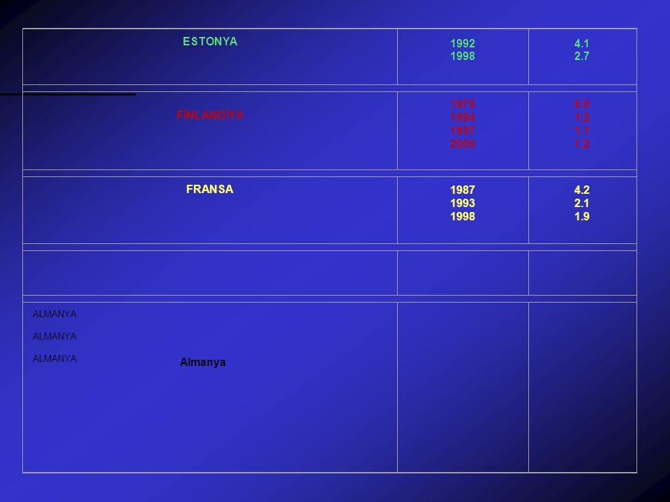 ESTONYA 1992 1998 4.1 2.7 FİNLANDİYA 1975 1994 1997 2000 6.9 1.2 1.1 1.2 FRANSA 1987 1993 1998 4.2 2.1 1.9 ALMANYA ALMANYA ALMANYA Almanya