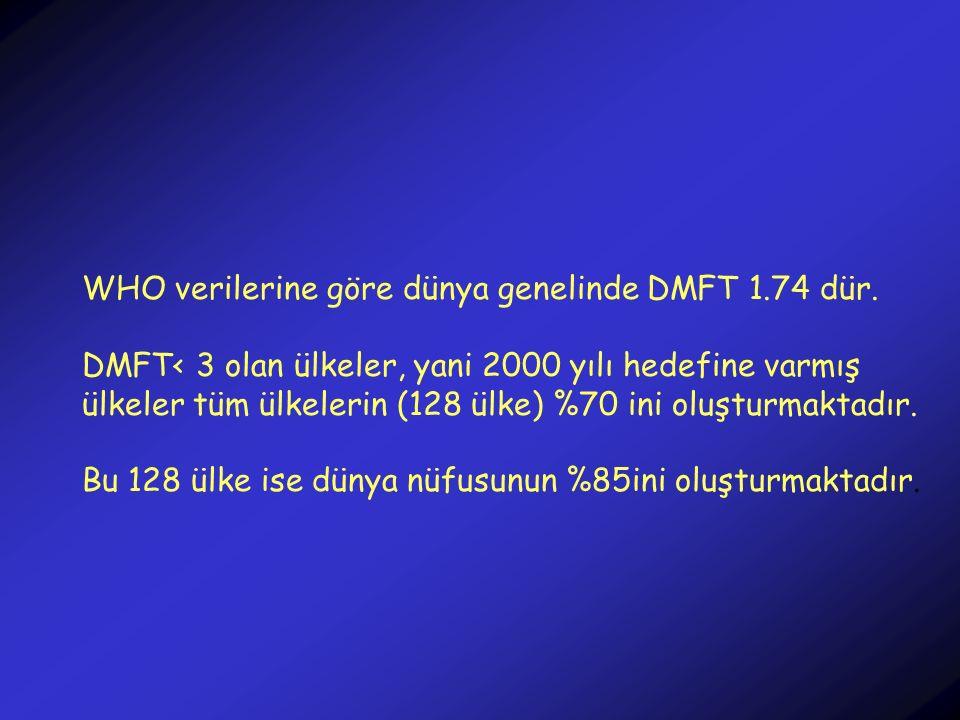WHO verilerine göre dünya genelinde DMFT 1.74 dür. DMFT< 3 olan ülkeler, yani 2000 yılı hedefine varmış ülkeler tüm ülkelerin (128 ülke) %70 ini oluşt
