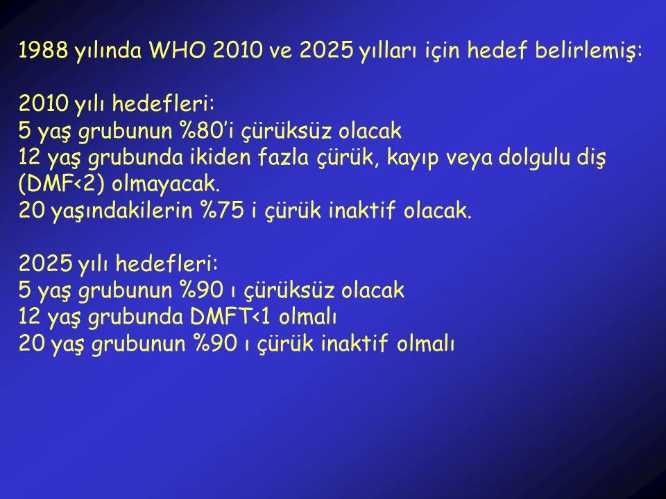 1988 yılında WHO 2010 ve 2025 yılları için hedef belirlemiş: 2010 yılı hedefleri: 5 yaş grubunun %80'i çürüksüz olacak 12 yaş grubunda ikiden fazla çü