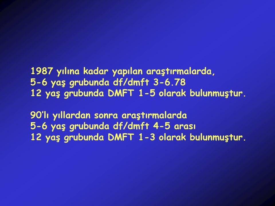 1987 yılına kadar yapılan araştırmalarda, 5-6 yaş grubunda df/dmft 3-6.78 12 yaş grubunda DMFT 1-5 olarak bulunmuştur. 90'lı yıllardan sonra araştırma