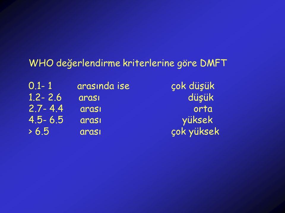 WHO değerlendirme kriterlerine göre DMFT 0.1- 1 arasında iseçok düşük 1.2- 2.6 arası düşük 2.7- 4.4 arası orta 4.5- 6.5 arası yüksek > 6.5 arasıçok yü