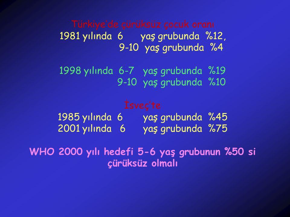 Türkiye'de çürüksüz çocuk oranı 1981 yılında 6 yaş grubunda %12, 9-10 yaş grubunda %4 1998 yılında 6-7 yaş grubunda %19 9-10 yaş grubunda %10 İsveç'te