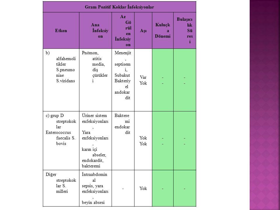 Gram Pozitif Koklar İnfeksiyonlar Etken Ana İnfeksiy on Az Gö rül en İnfeksiy on Aşı Kuluçk a Dönemi Bulaşıcı lık Sü res i b) alfahemoli tikler S.pneu