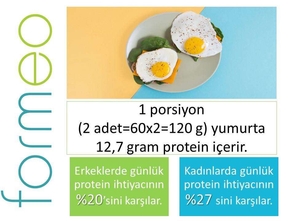 1 porsiyon (2 adet=60x2=120 g) yumurta 12,7 gram protein içerir. %20 Erkeklerde günlük protein ihtiyacının %20 'sini karşılar. %27 Kadınlarda günlük p