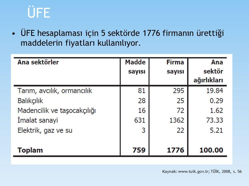 ÜFE ÜFE hesaplaması için 5 sektörde 1776 firmanın ürettiği maddelerin fiyatları kullanılıyor. Kaynak: www.tuik.gov.tr; TÜİK, 2008, s. 56