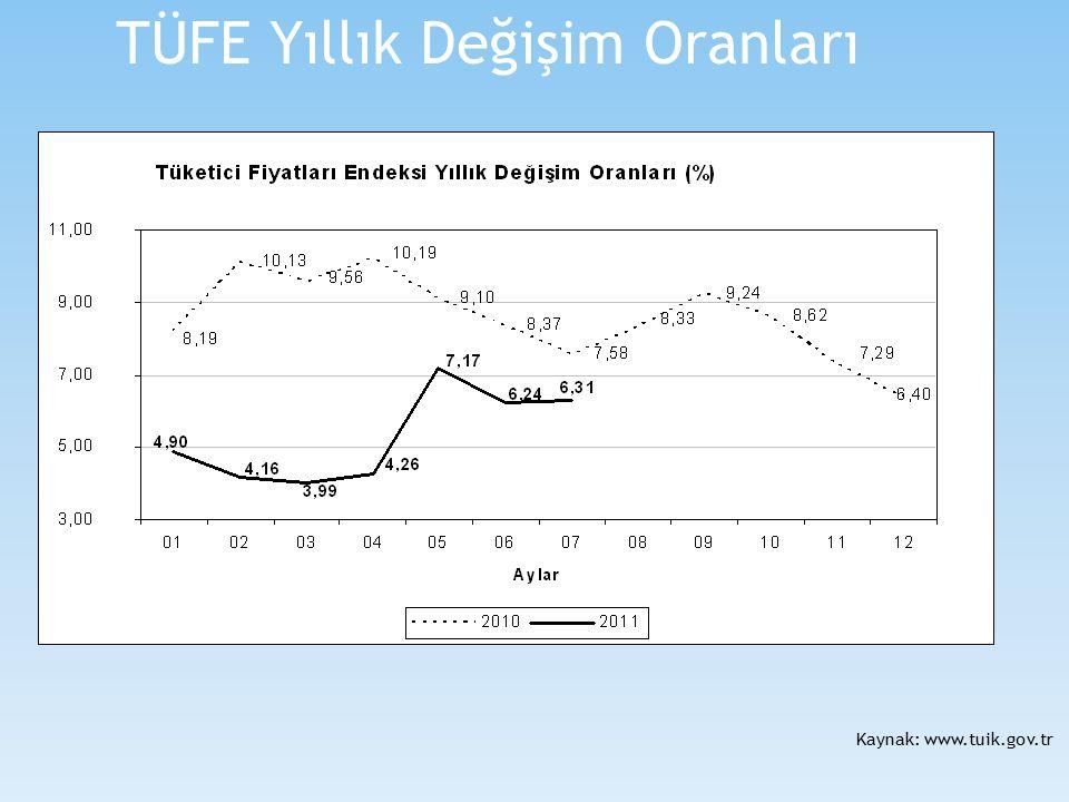 TÜFE Yıllık Değişim Oranları Kaynak: www.tuik.gov.tr