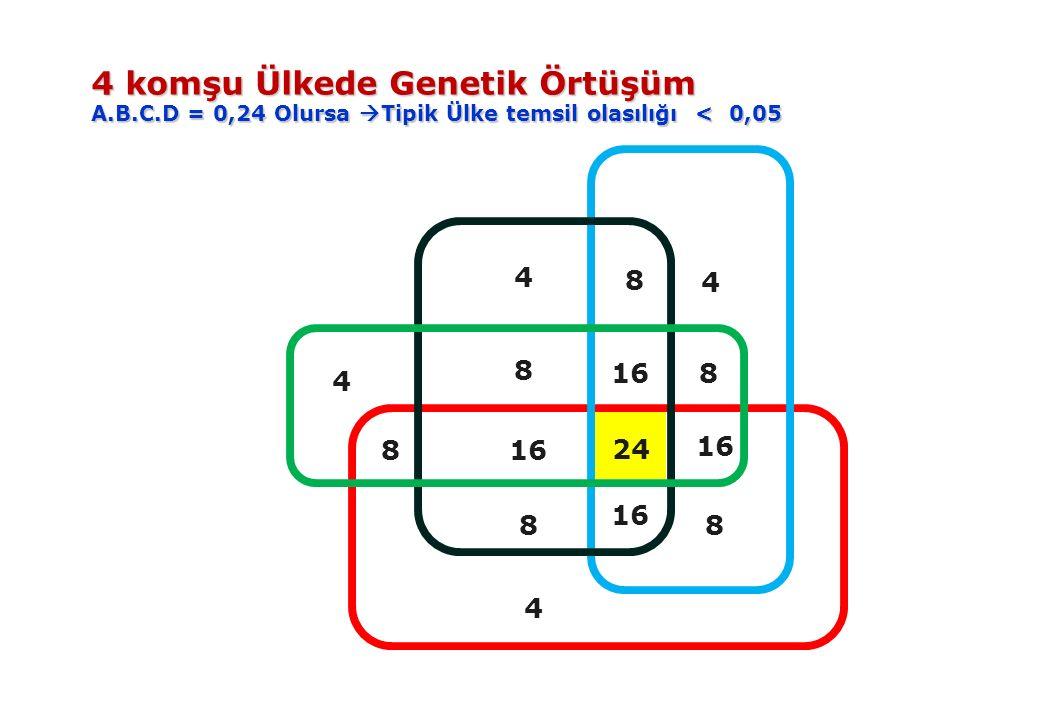 816 8 8 8 8 4 4 4 4 8 24 4 komşu Ülkede Genetik Örtüşüm A.B.C.D = 0,24 Olursa  Tipik Ülke temsil olasılığı < 0,05